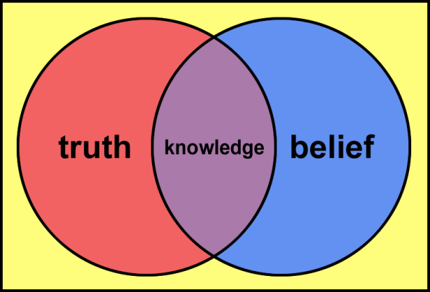 According to Plato, knowledge is a subset of that which is both true and believed.